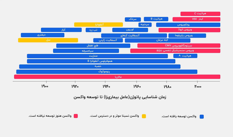 تاریخچه واکسن