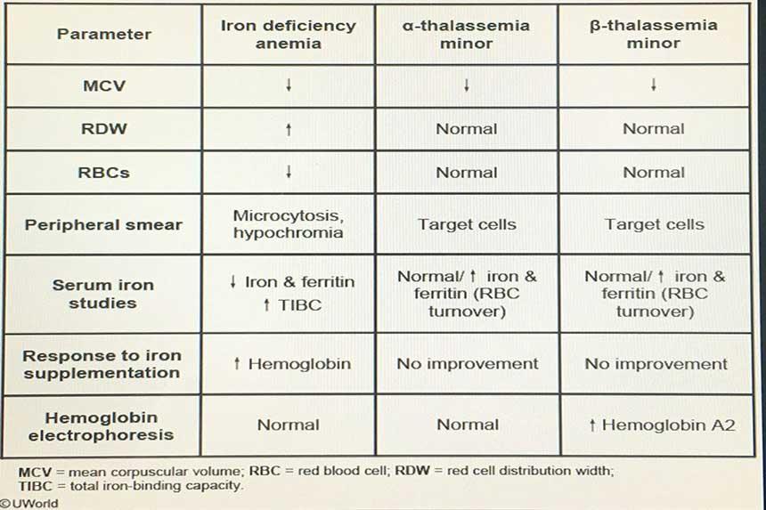 تفسیر-آزمایش-کم-خونی