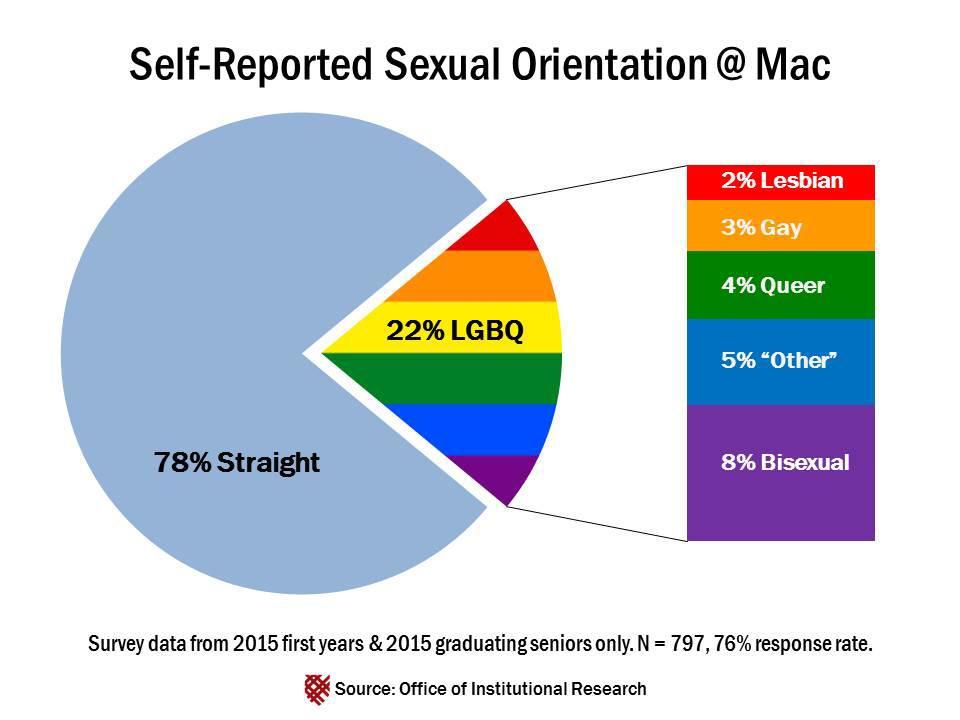 sex-oriention-typs